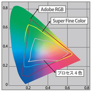 7 Colors チャート